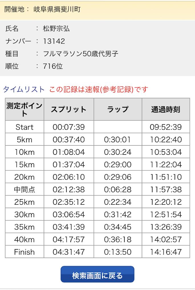 いびがわマラソン