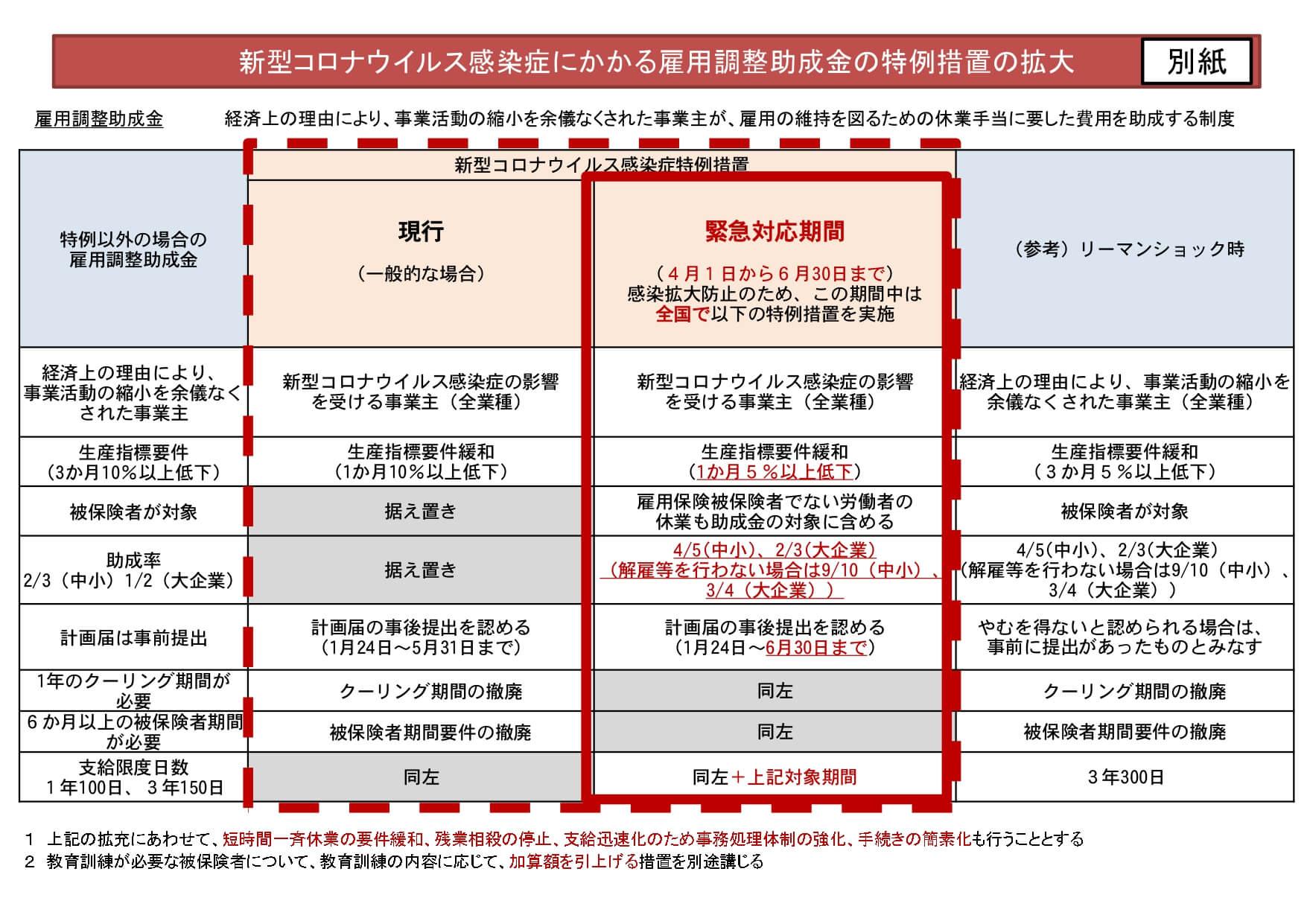 【雇用調整助成金】緊急対応期間中における特例措置