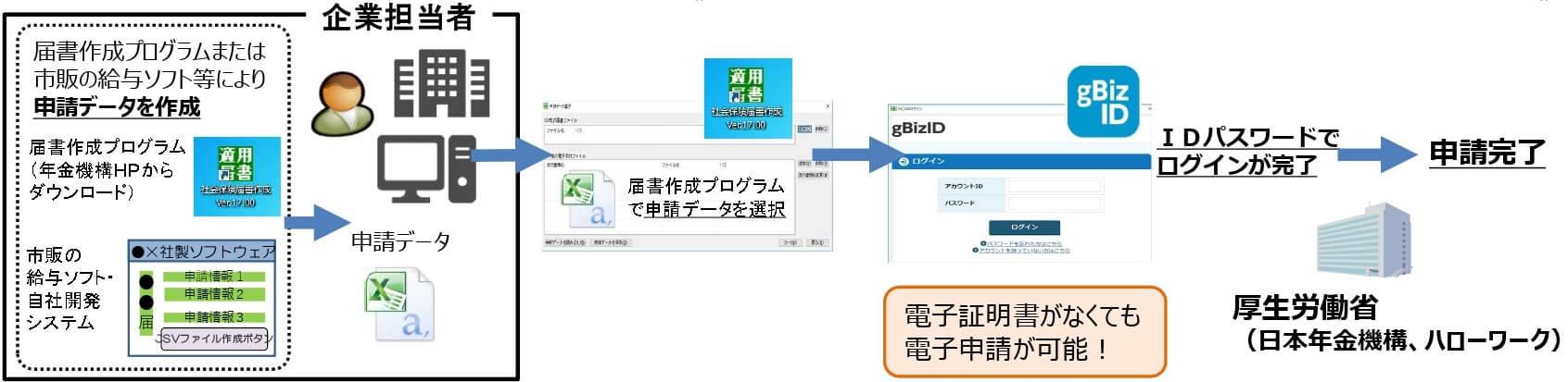 GビズIDによる社会保険手続の電子申請